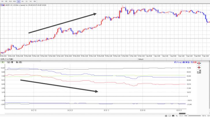 2.「買い」「売り」の差分(赤ライン)と実勢レートは逆相関する
