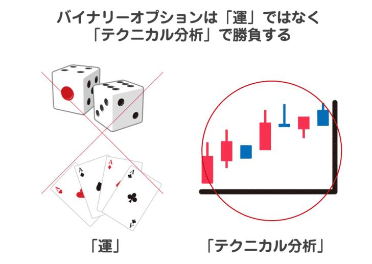 マニュアルその2.バイナリーオプションは「運」ではなく、「テクニカル分析」で勝負する