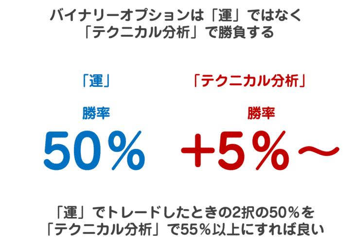 マニュアルその3.少額の投資で勝率55%を目指す