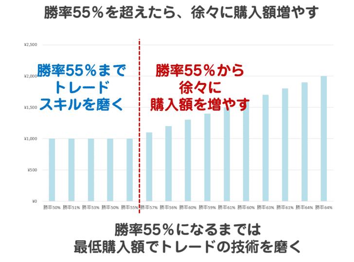 マニュアルその4.勝率55%を超えたら、徐々に購入額増やす