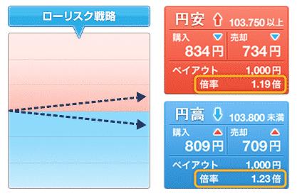 2.目標レート(権利行使価格)と現在レートの差が大きいほど購入額が小さい