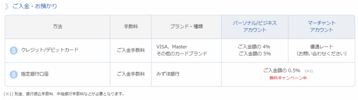 日本の銀行口座 → bitwallet口座