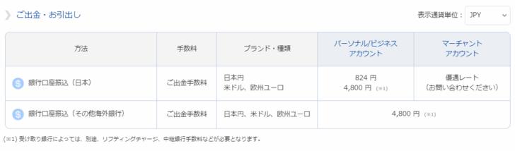 bitwallet口座 → 日本の銀行口座