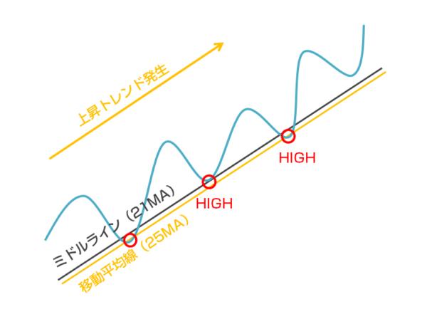 「ボリンジャーバンド+移動平均線の順張りトレード」では