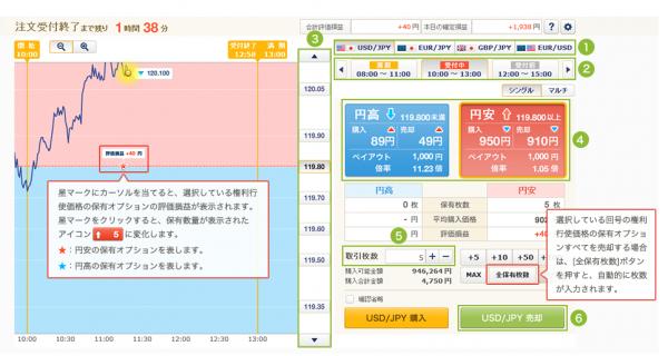 売却方法の手順と画面の見方