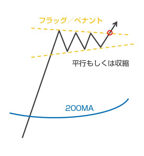 フラッグ・ペナントチャートパターンのトレード手法