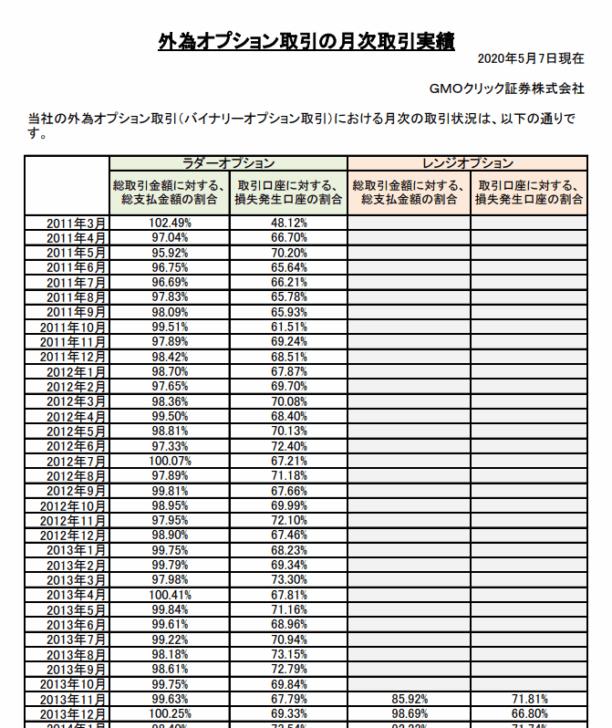 GMOクリック証券の月次取引時実績