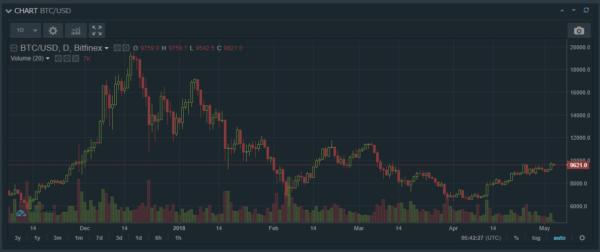 「ハイローオーストラリア/HighLow」にレート配信しているBitfinex社の「BTC/USD」日足