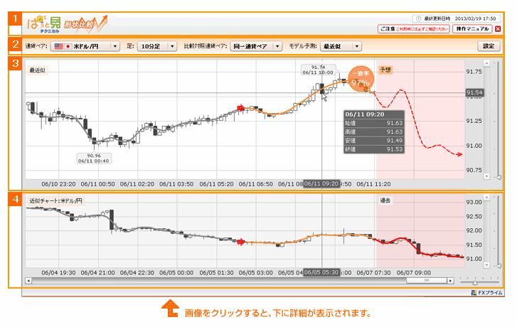 FXプライムbyGMO「ぱっと見テクニカル」