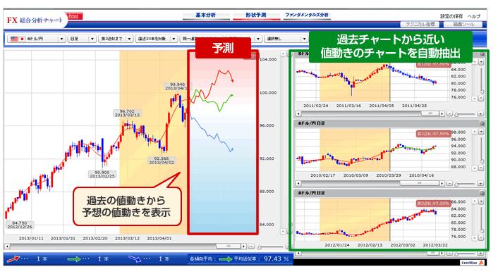 SBIfxトレード証券「形状予測」