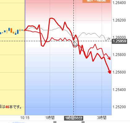 例:GBP/USD 5分足