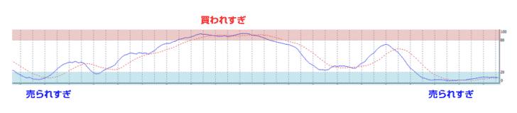 中期ライン:「%D(パーセントD)」