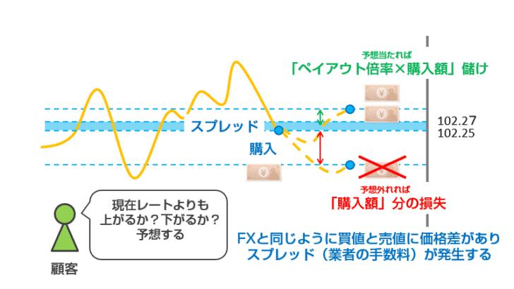 High&Low(ハイ・ロー)オプション(スプレッドタイプ)