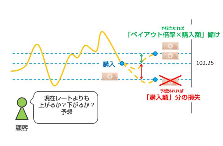 High&Low(ハイ・ロー)オプション