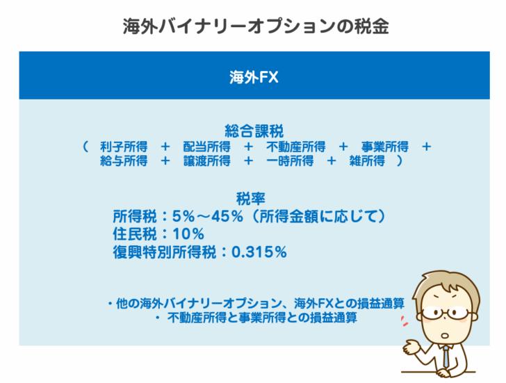 海外バイナリーオプションの税金