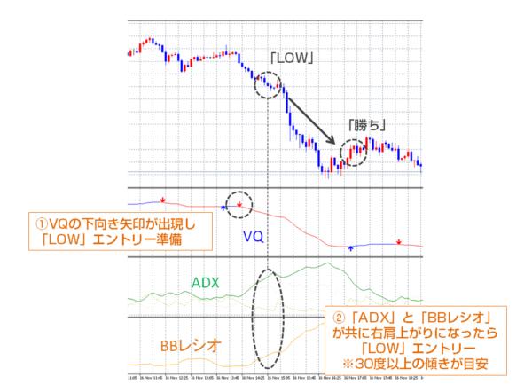 バイナリーオプション攻略必勝法「VQ・BBレシオ・ADXによるトレンド分析トレード」の手順