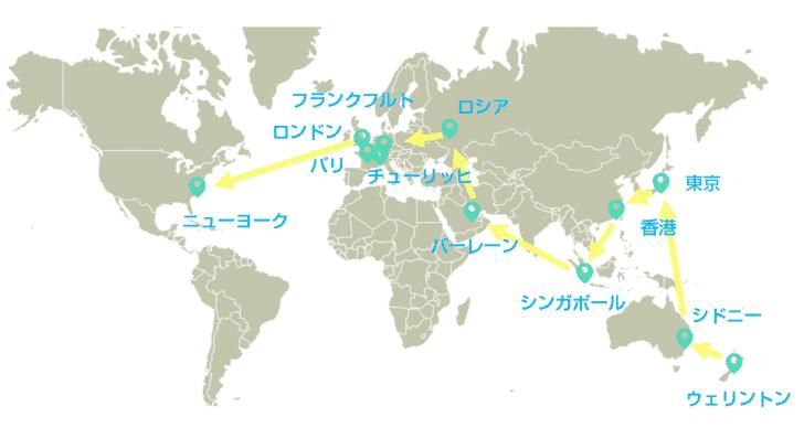 為替取引のバイナリーオプションは、24時間世界の各都市の市場を移動する!?