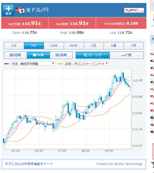 その2.「米ドル/円」などどれかFXチャート・レートを開く